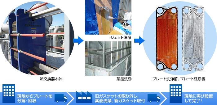 プレート式熱交換器洗浄剤